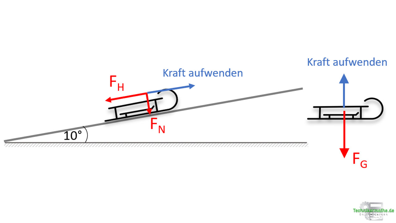Hubarbeit: Schlitten die schiefe Ebene hochziehen vs. Schlitten anheben
