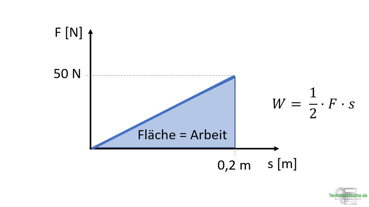 Spannarbeit: Kraft-Weg-Diagramm