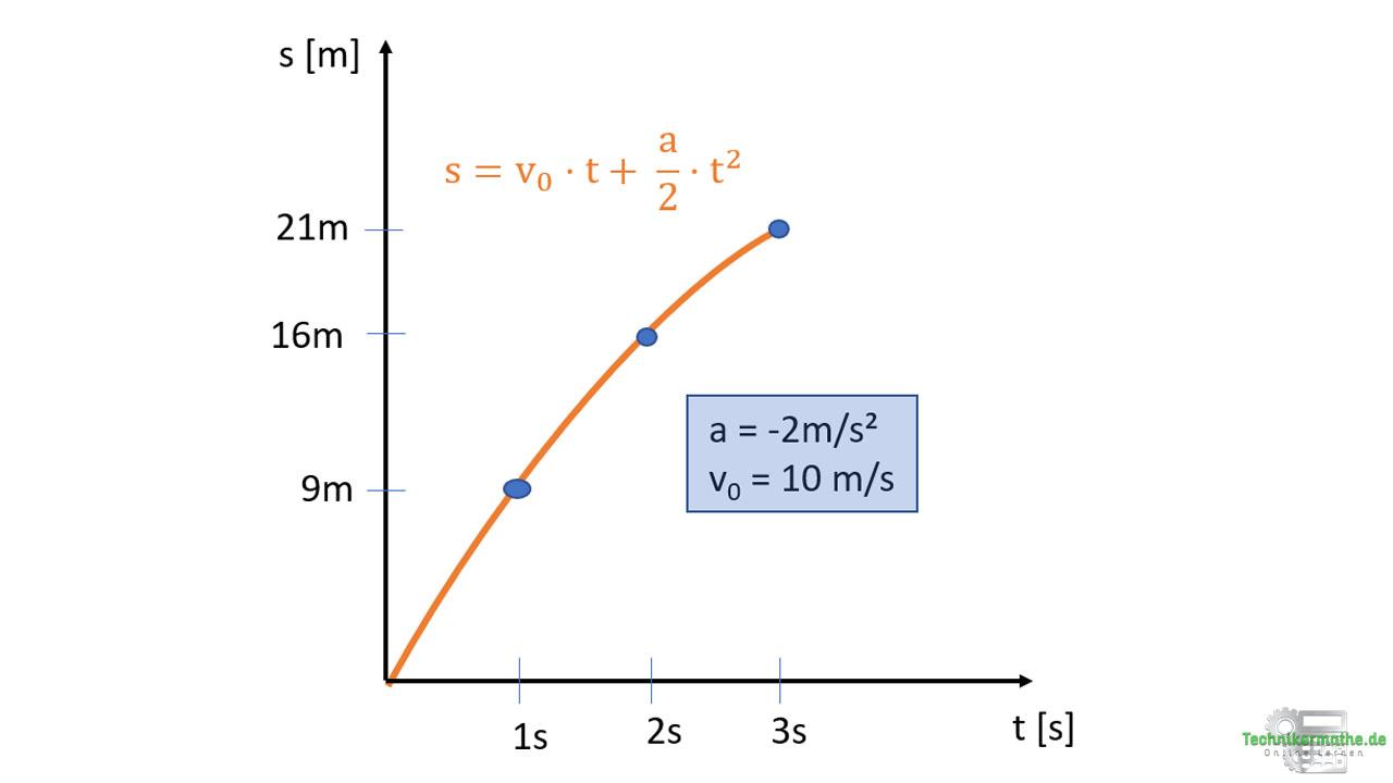 Weg-Zeit-Diagramm: Negative Beschleunigung