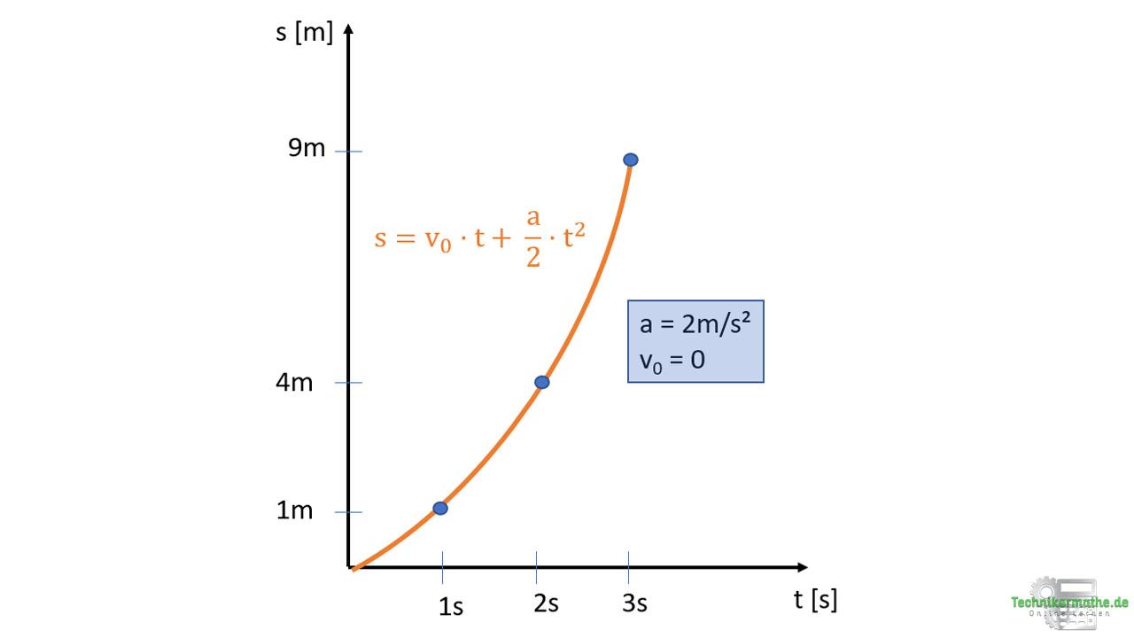 Weg-Zeit-Diagramm: positive Beschleunigung