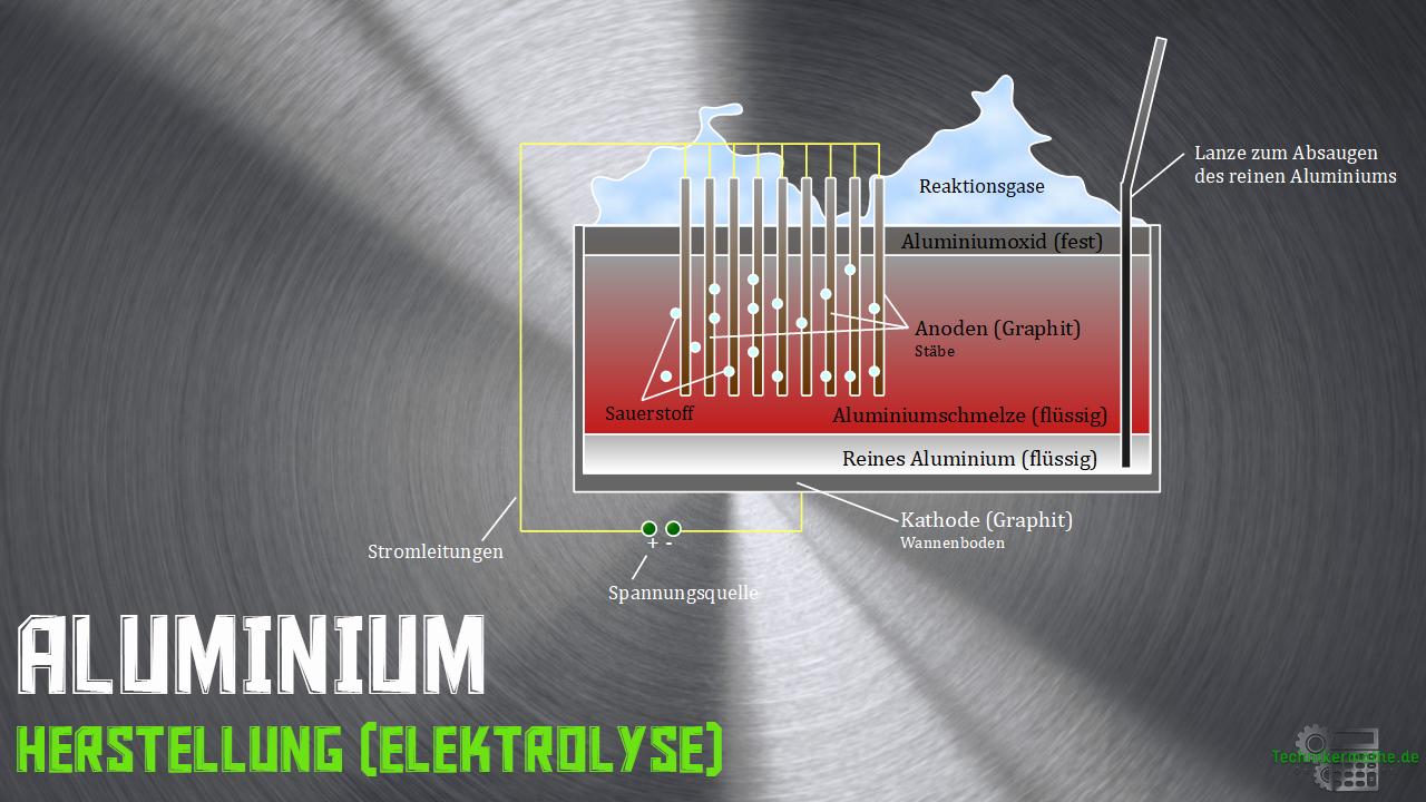 Aluminium - Elektrolysezelle (Schema)
