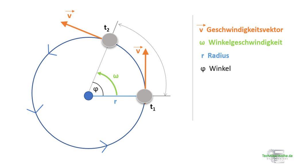 Gleichförmige Kreisbewegung, Nachhilfe, Techniker