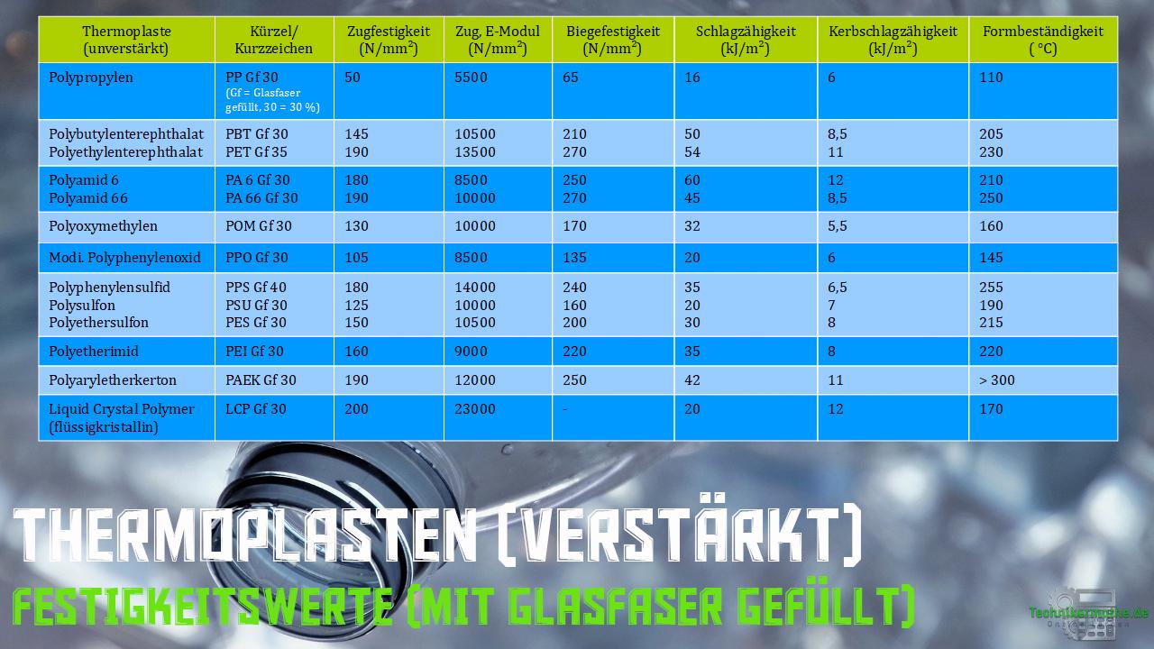 Festigkeitskennwerte - Thermoplasten (verstärkt)