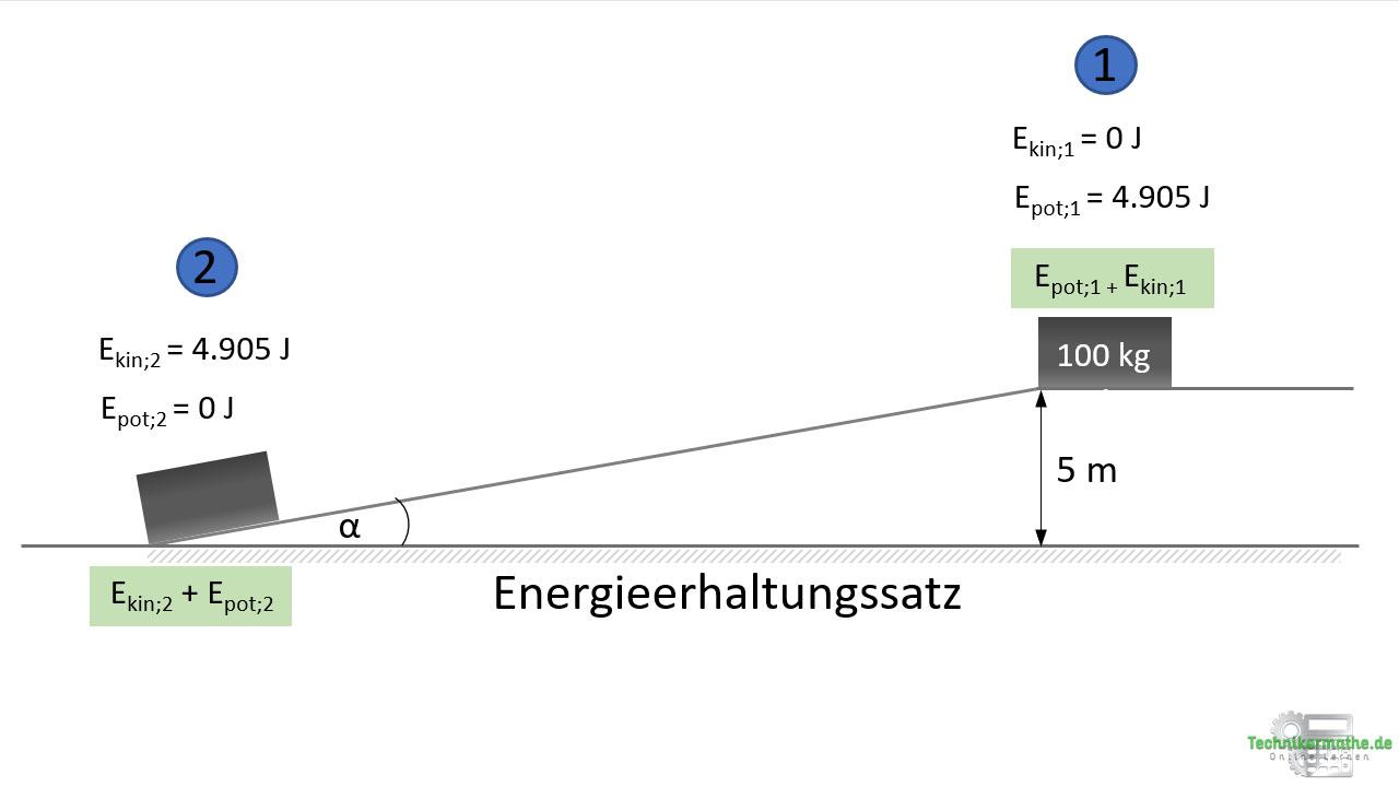 Energieerhaltungssatz schiefe Ebene