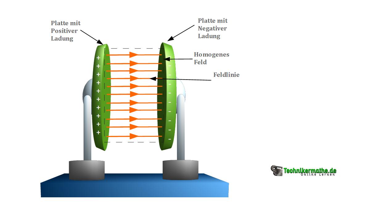 Plattenkondensator - Homogenes elektrisches Feld