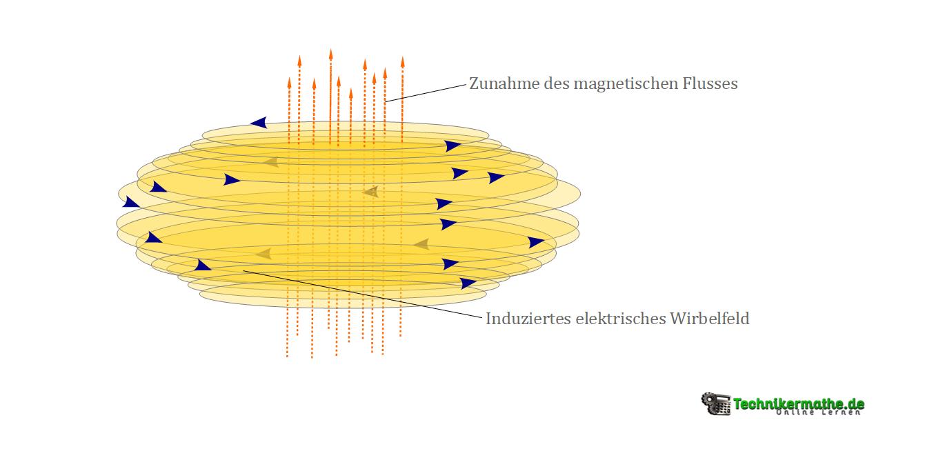 Induziertes elektrische Wirbelfeld