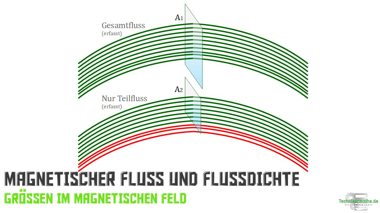 Magnetische Flussdichte, Magnetische Flussdichte berechnen, Nachhilfe Elektrotechnik