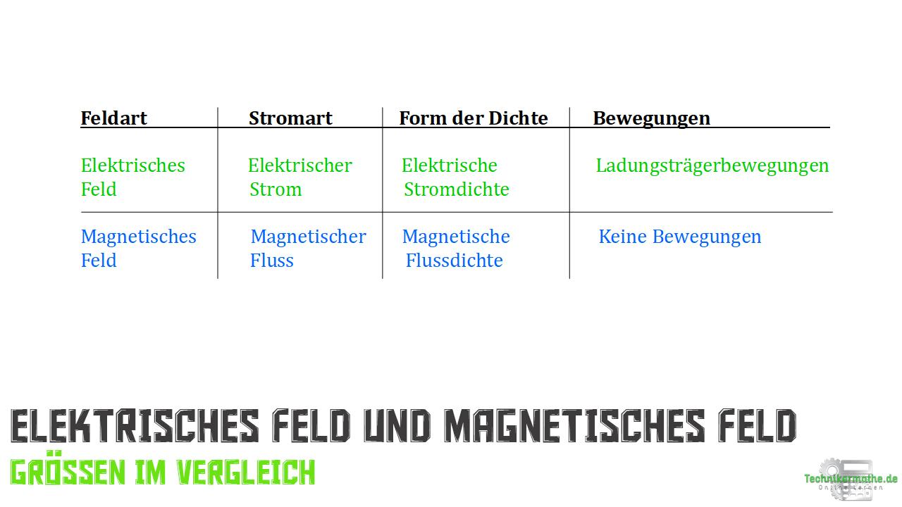 Elektrisches Feld und magnetisches Feld