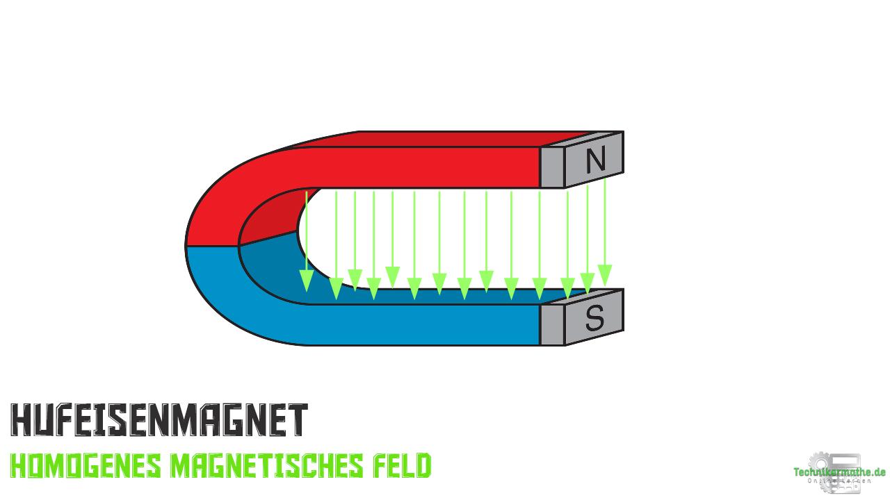 Hufeisenmagnet - Homogenes Magnetfeld