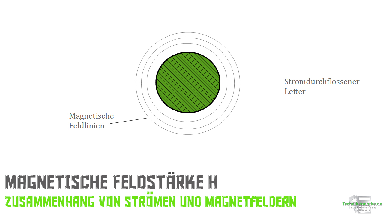 Magnetische Feldstärke H