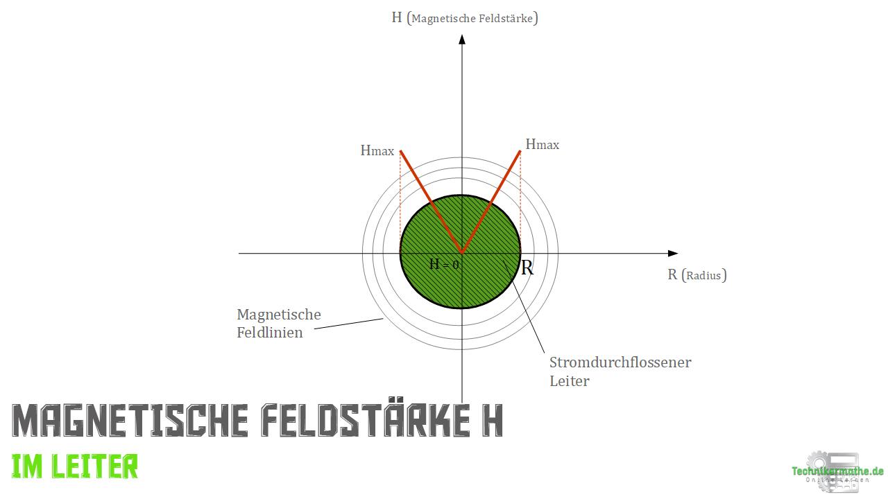 Magnetische Feldstärke innerhalb des Leiters