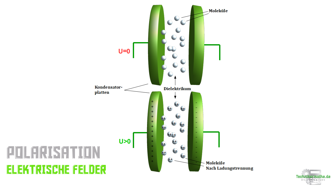 Polarisation - Plattenkondensator