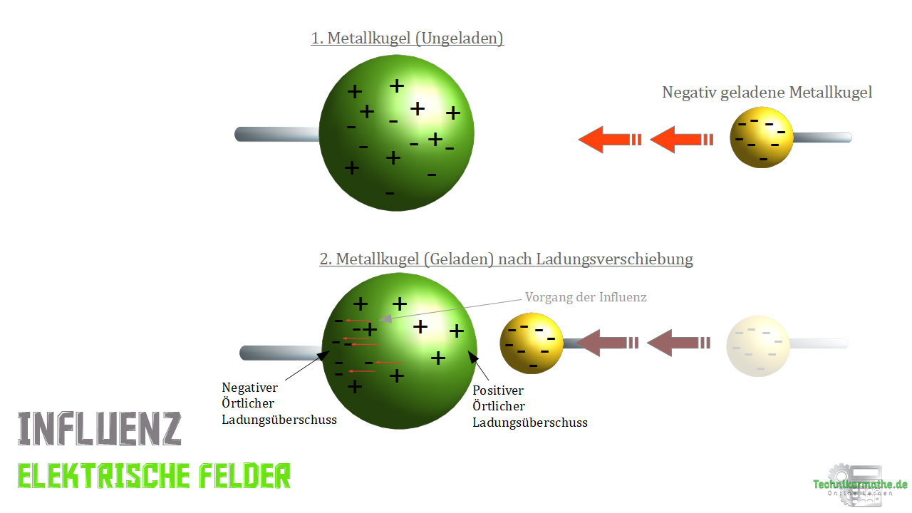 Elektrische Influenz - Metallkugeln