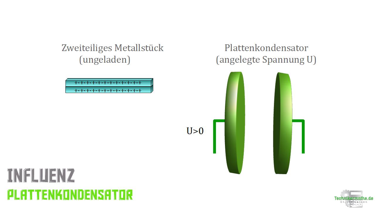 Ungeladener Metallkörper, Plattenkondensator