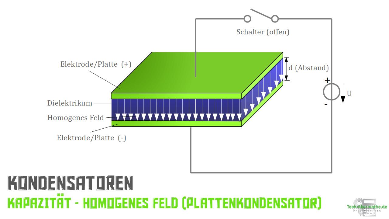 Kapazität - Homogenes Feld