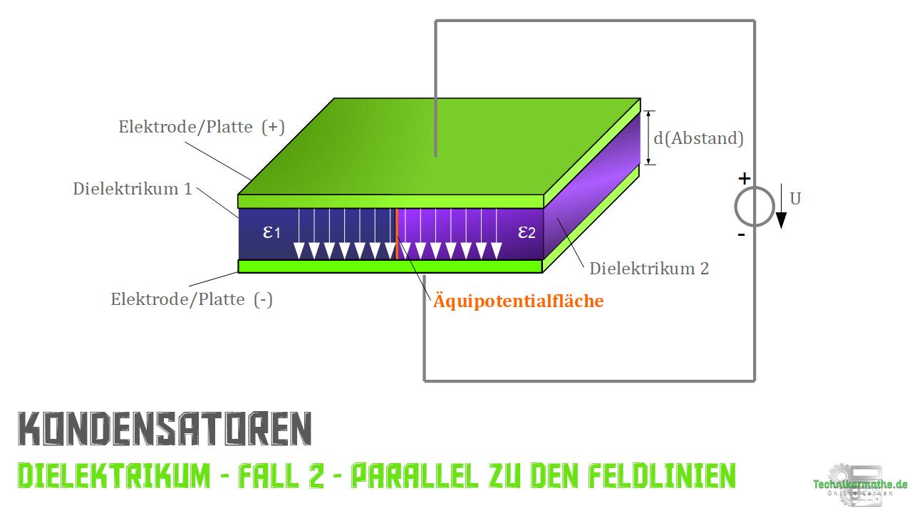 Fall 2 - Parallel zu den Feldlinien