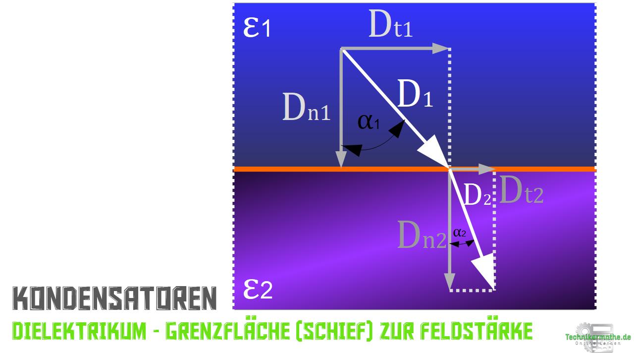 Dielektrikum - Grenzfläche schief zur Feldstärke