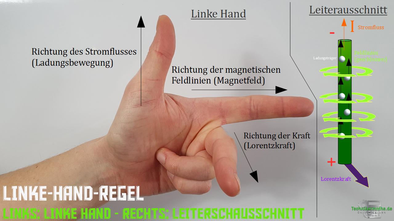 Linke-Hand-Regel - Prinzip