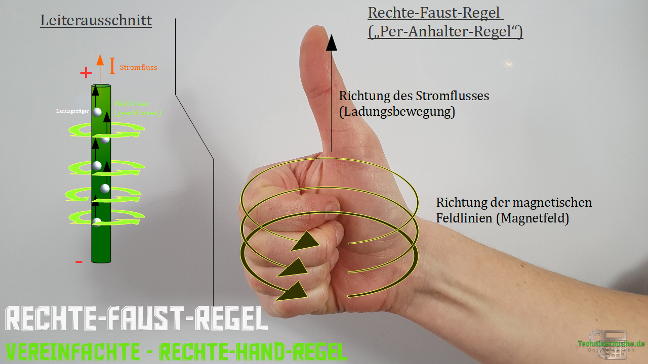 Rechte-Faust-Regel