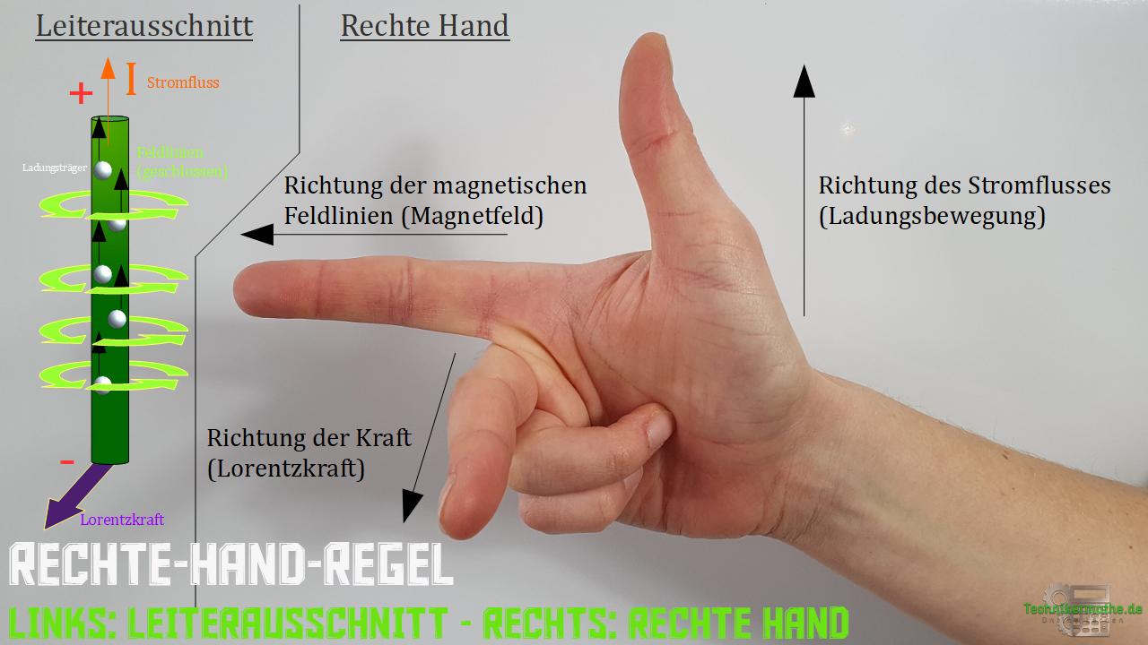Rechte-Hand-Regel - Prinzip