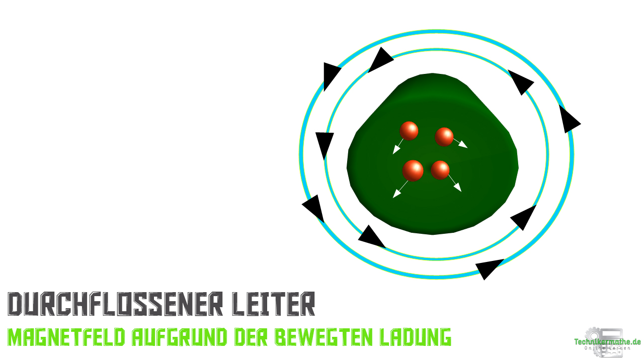 Stromdurchflossener Leiter - Magnetfeld