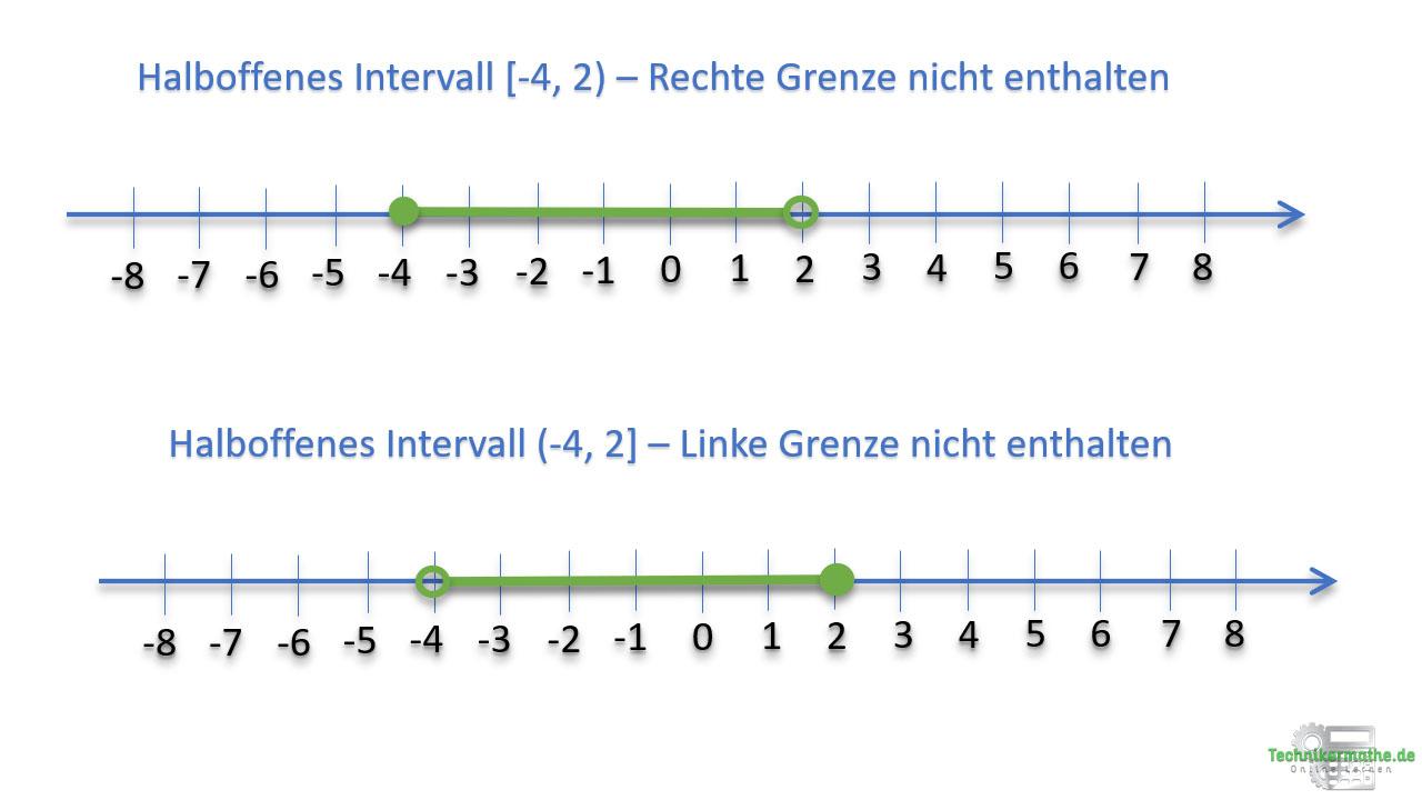 Halboffenes Intervall, Online lernen