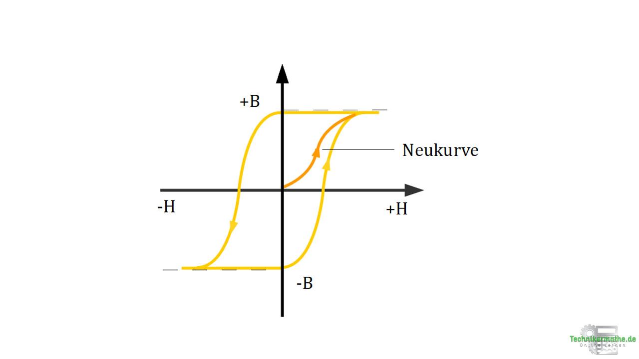 Hysterese - Hysteresekurve