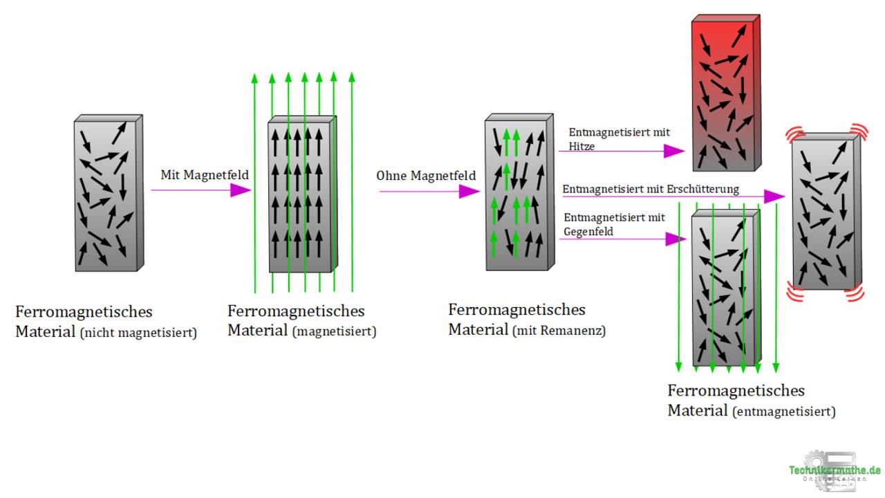 Restmagnetismus, Entmagnetisierung