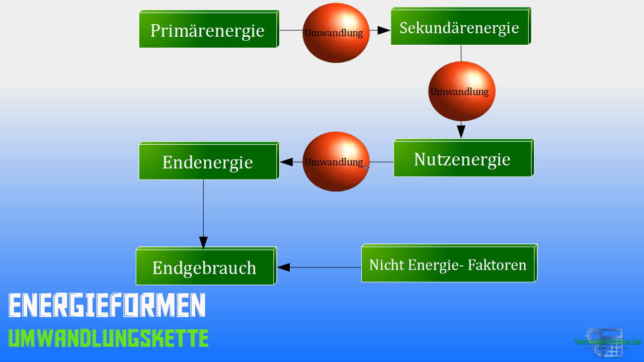 Energieumwandlung - Energieformen - Umwandlungskette