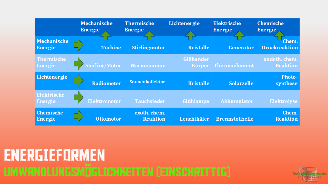 Energieformen - Umwandlung