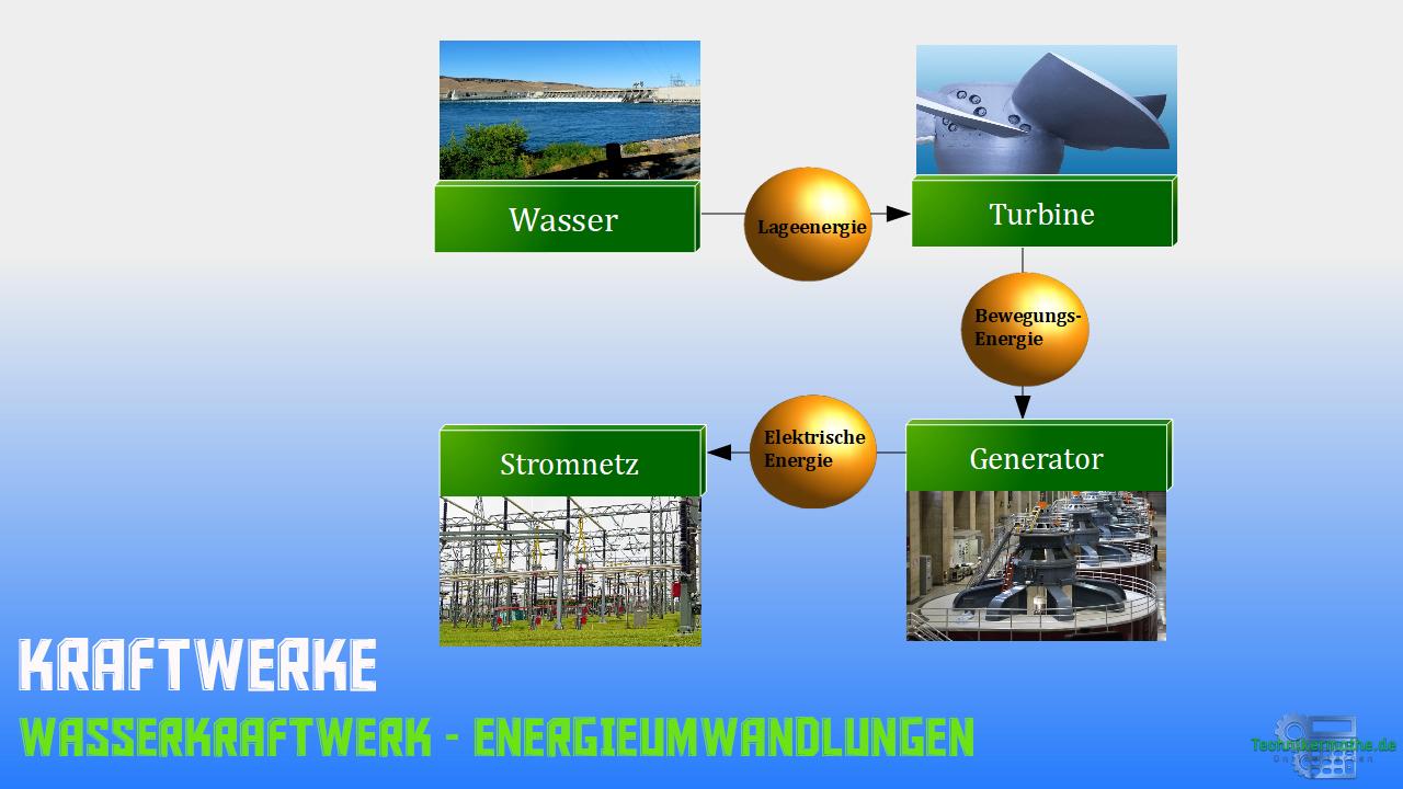 Wasserkraftwerk - Energieumwandlungen - Schema