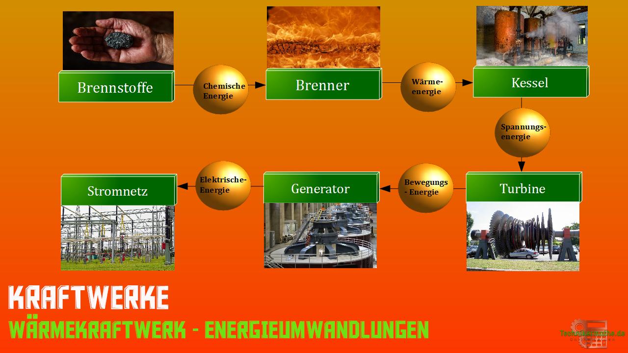 Energieumwandlung Kraftwerke - Wärmekraftwerk