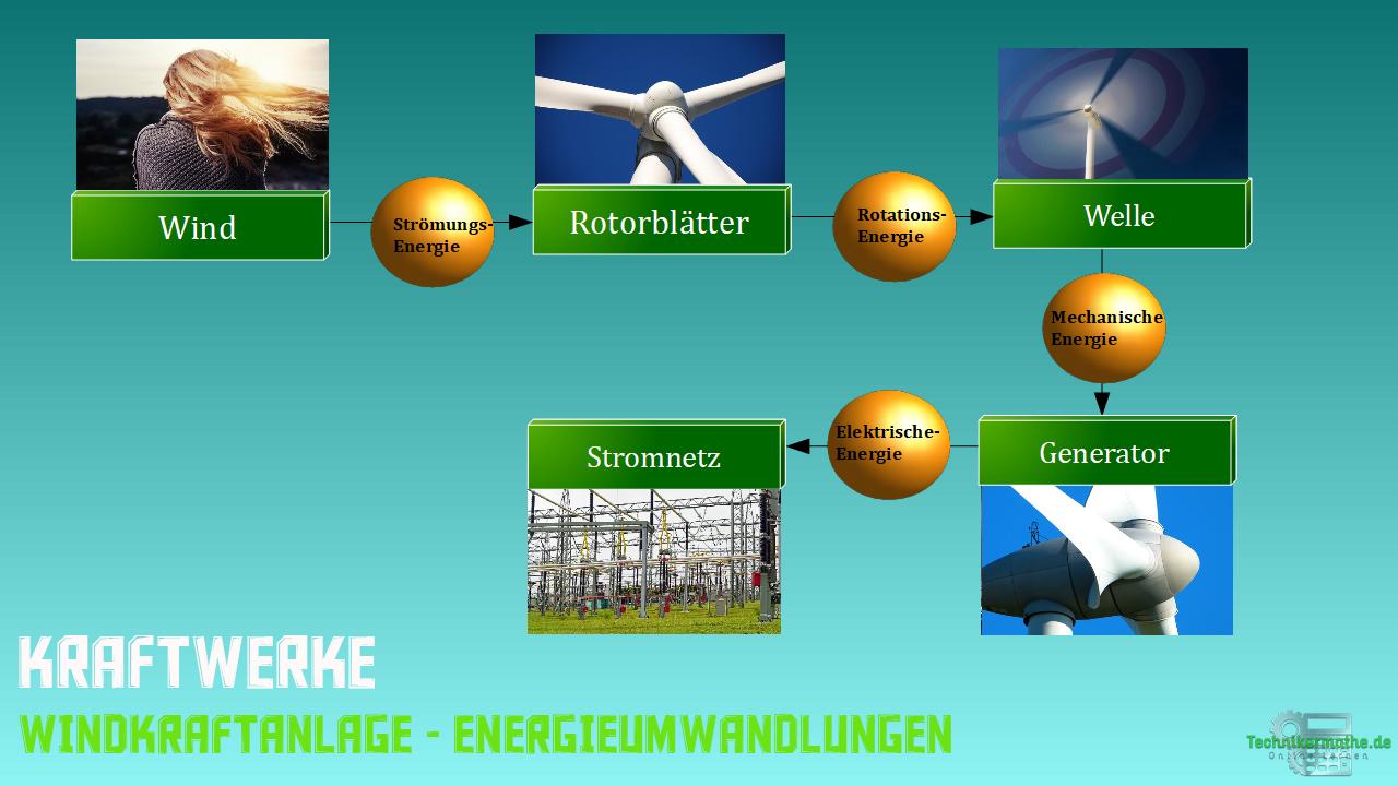 Energieumwandlung Kraftwerke -Windkraftanlage