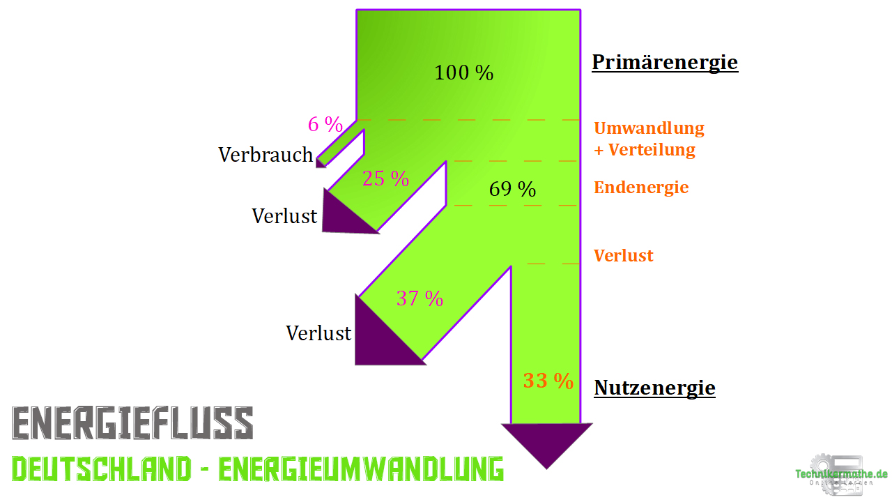 Energieumwandlung Energieströme - Deutschland