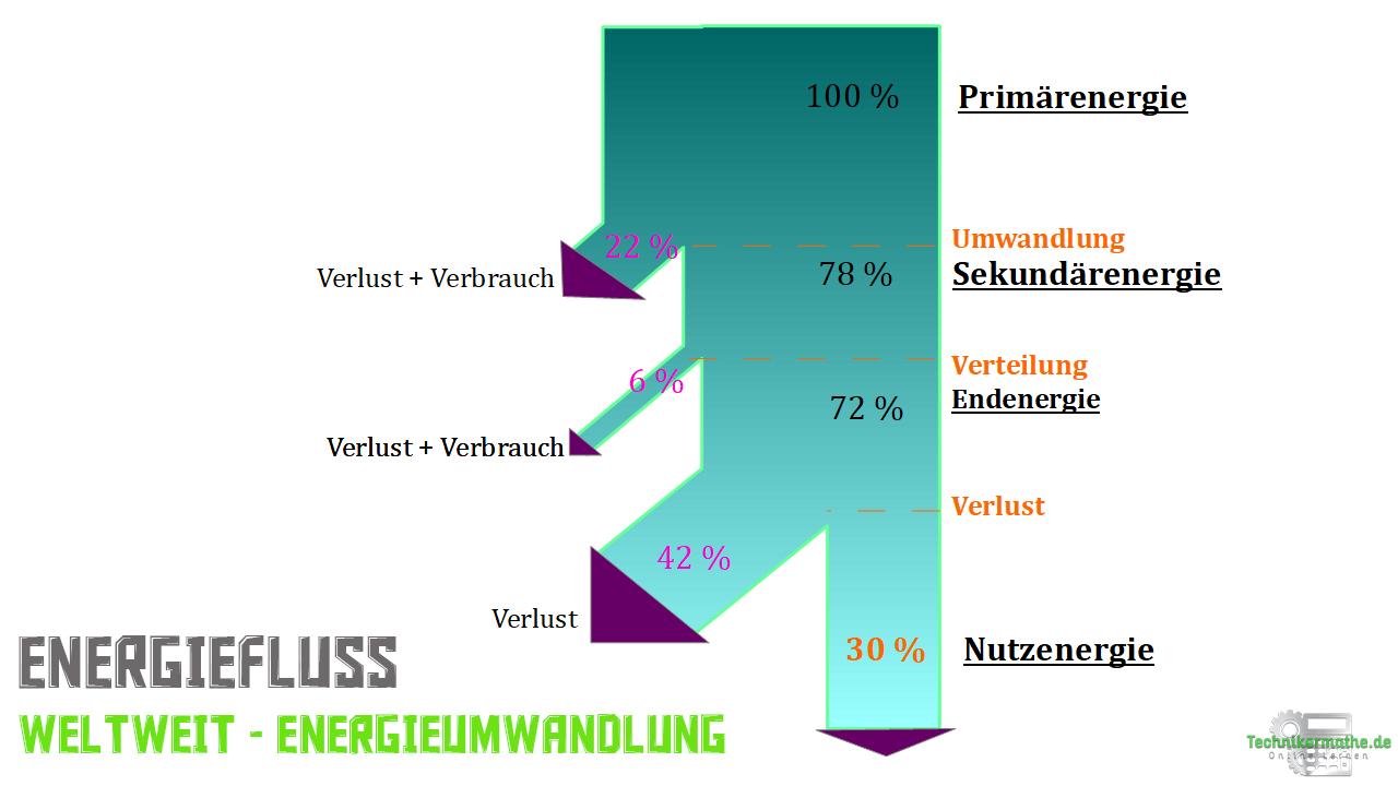 Energieumwandlung, Energieströme - Weltweit