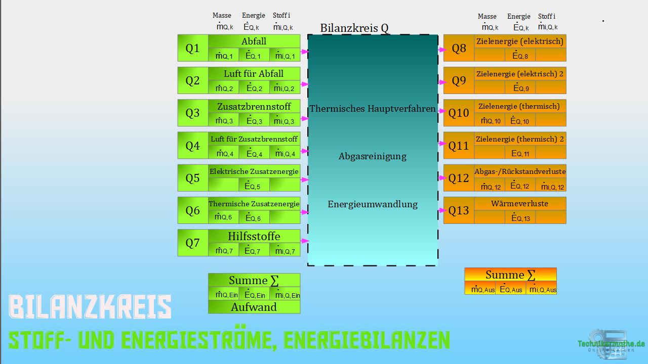 Bilanzschema - Darstellung - Wirkungsgrad