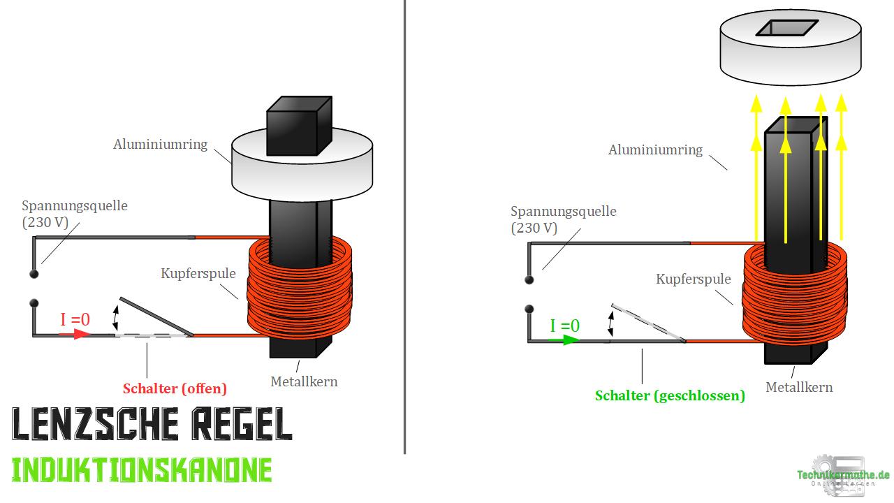 Lenzsche Regel - Induktionskanone