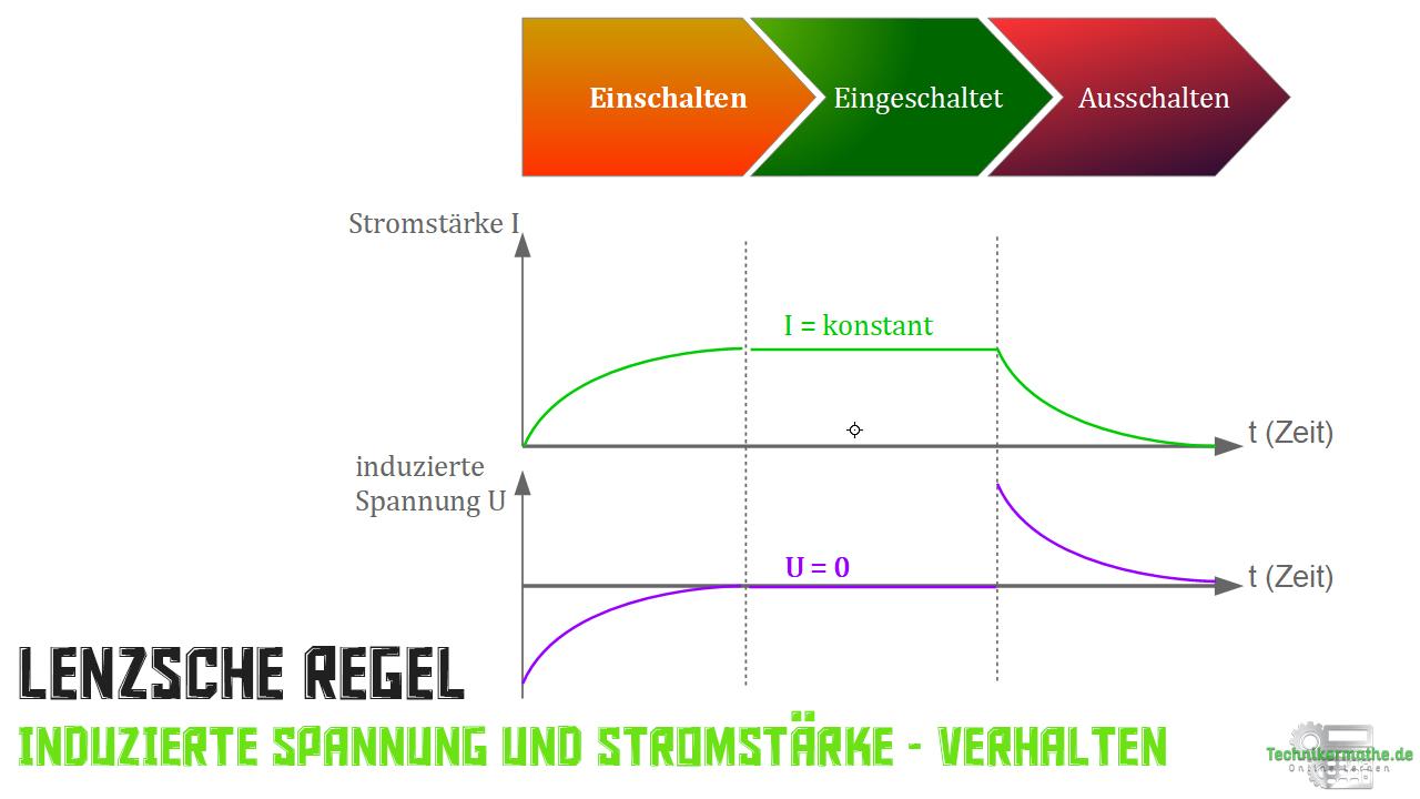 Lenzsche Regel - Induktionsspannung - Stromstärke