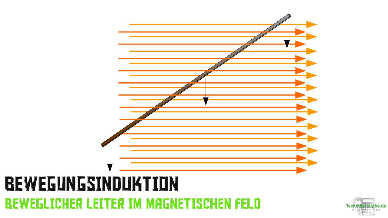 Bewegungsinduktion - Prinzip