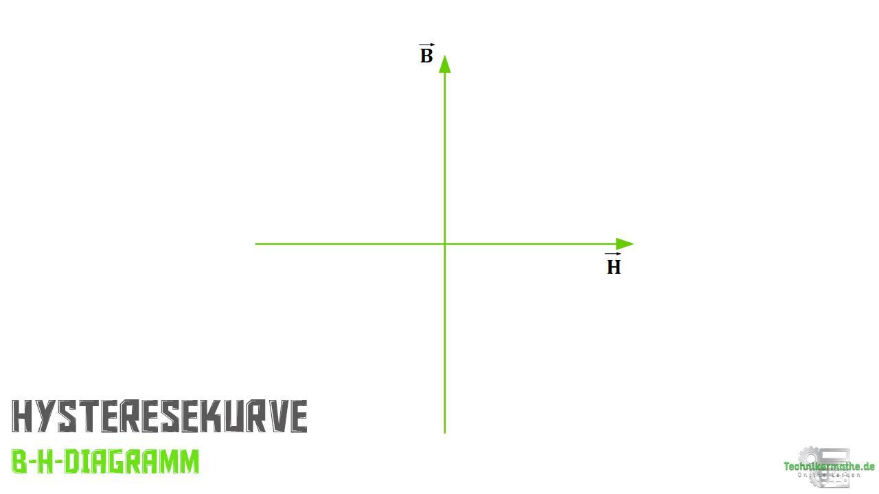 B-H-Diagramm