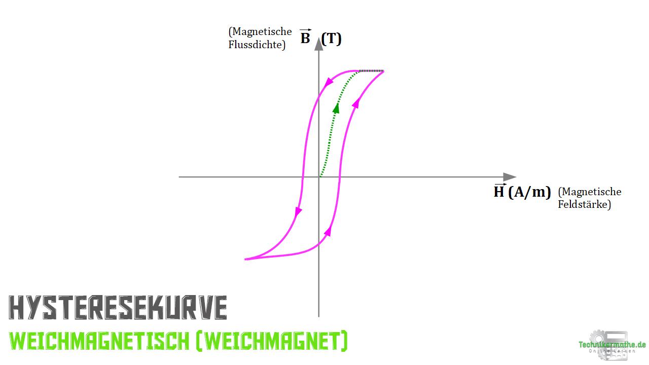 Hysteresekurve - Weichmagnet