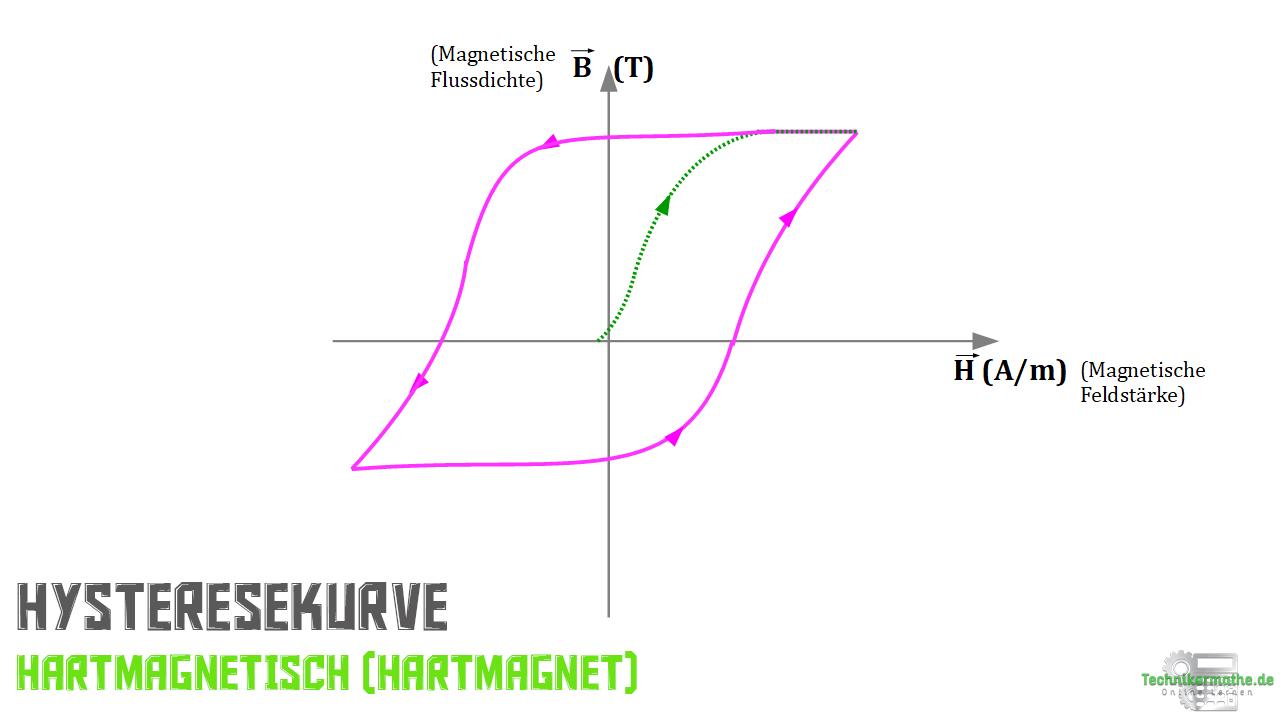 Hysteresekurve - Hartmagnet