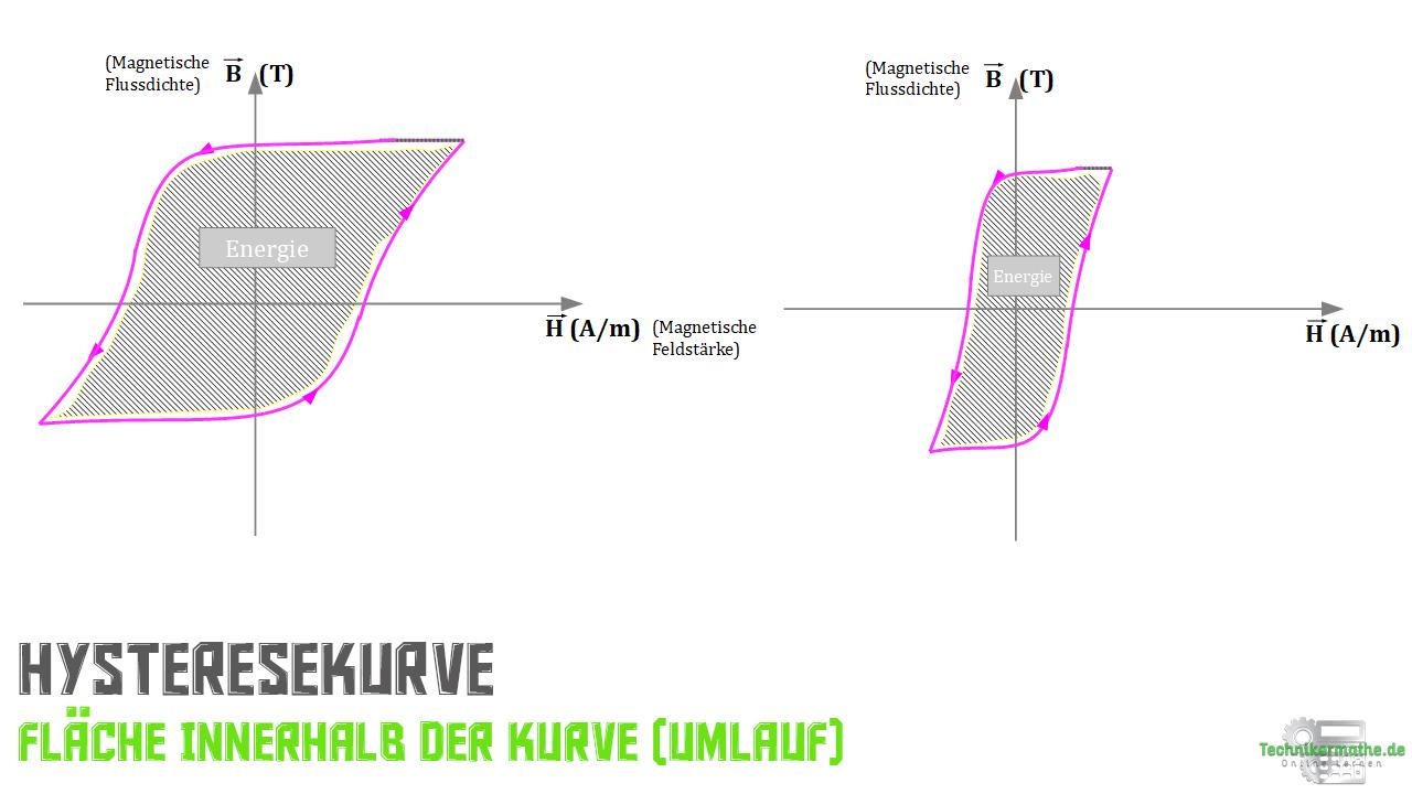 Fläche unter der Kurve - Energie