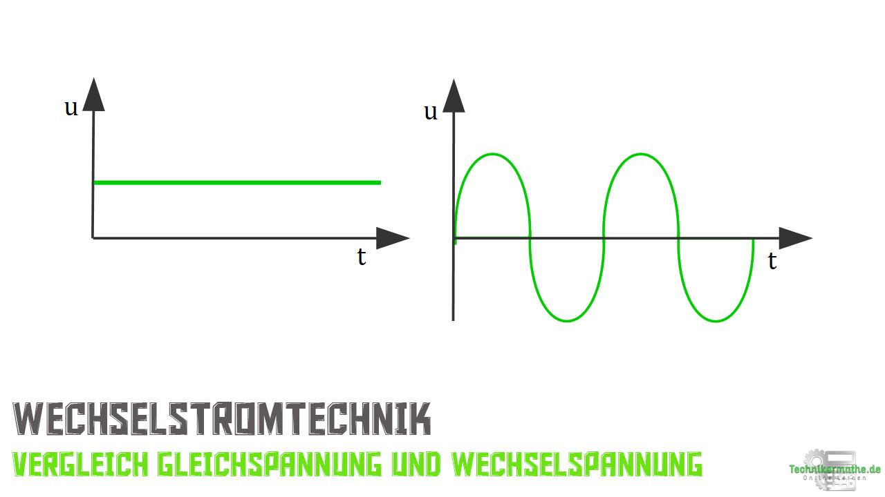 Wechselstromtechnik - Gleichspannung, Wechselspannung