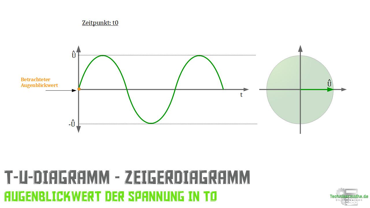 Zeigerdiagramm - Klausurwissen