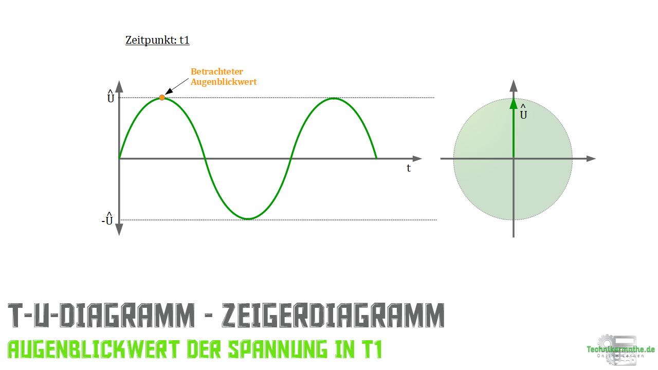 Zeigerdiagramm - t-U-Diagramm - Spannungszeiger