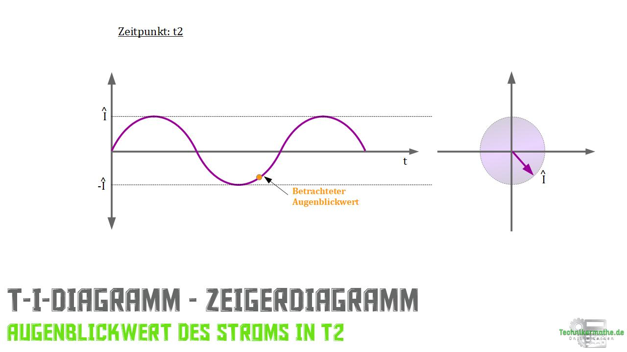 Zeiger - t-I-Diagramm - Stromzeiger