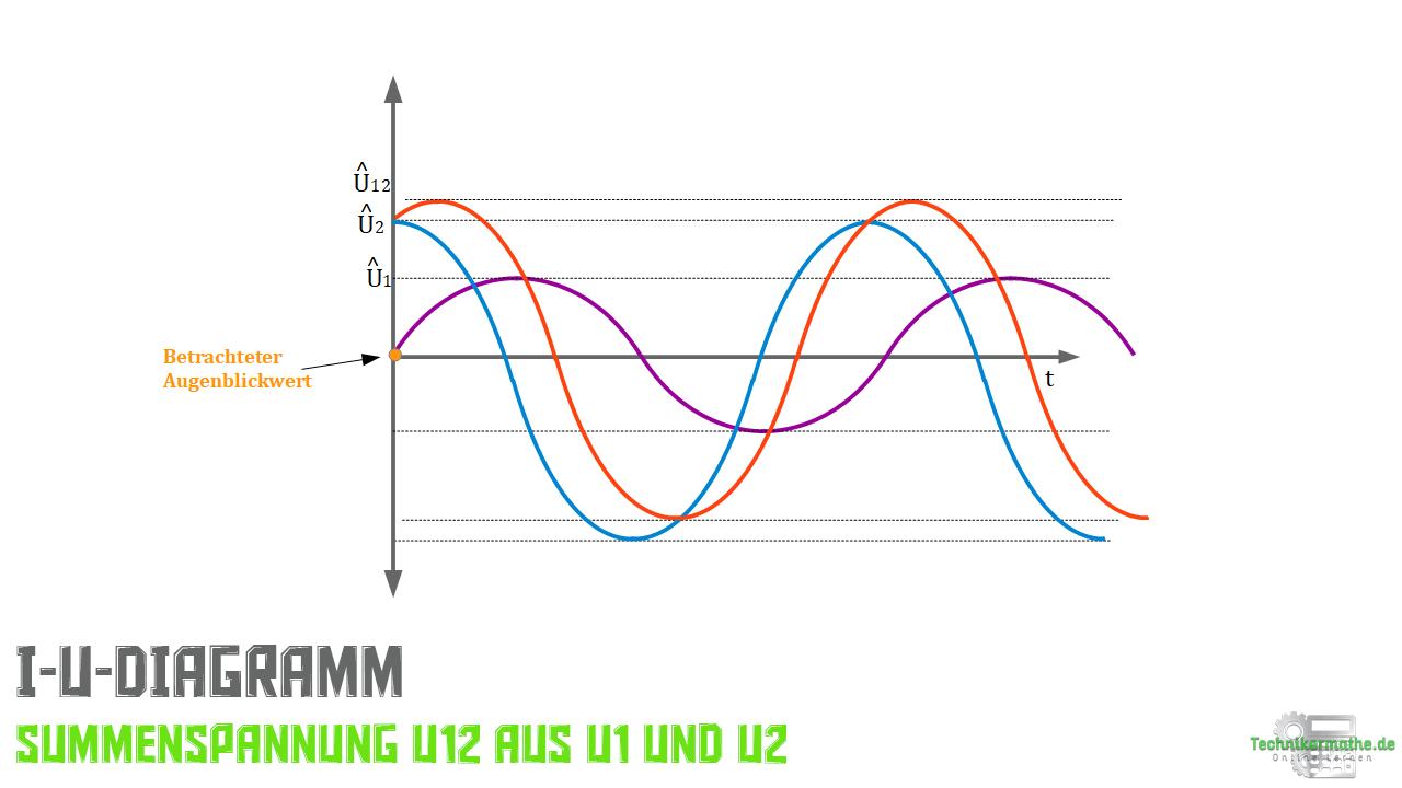 t-U-Diagramm