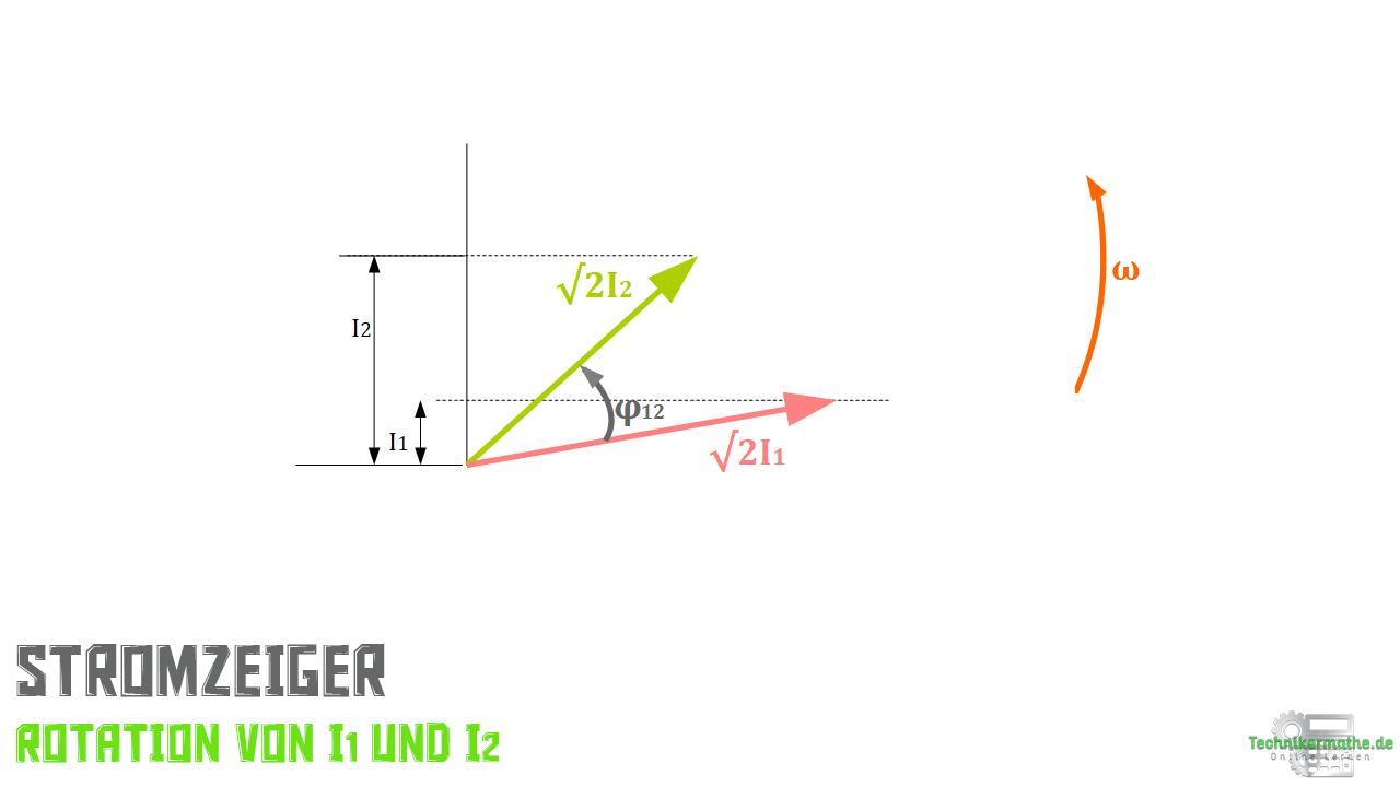 Stromzeiger - Rotation