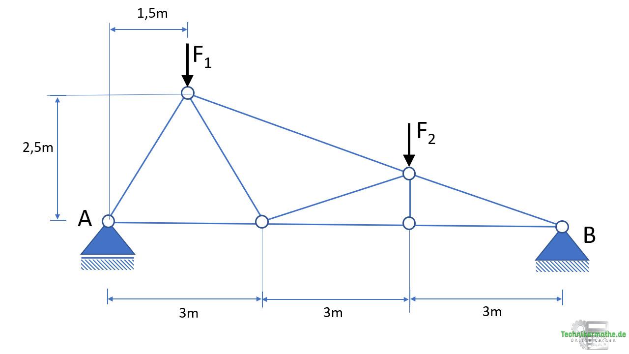 Knotenpunktverfahren